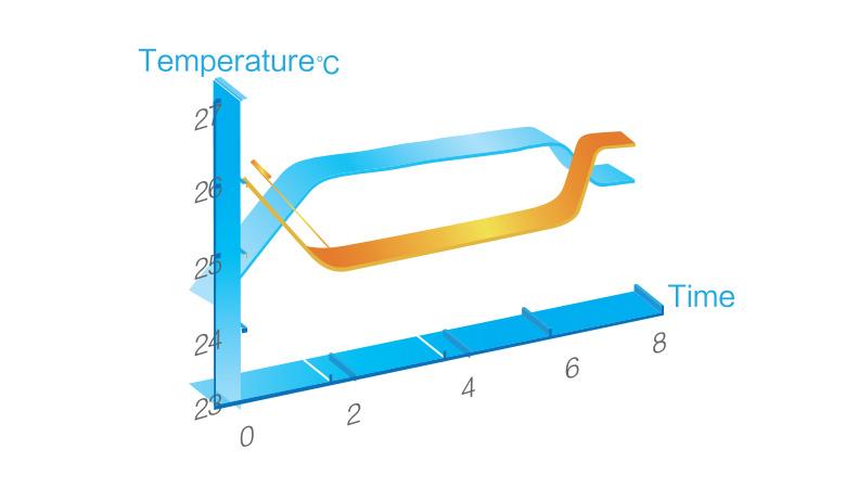 Инверторен климатик Gree Bora GWH12AAB / K6DNA4A