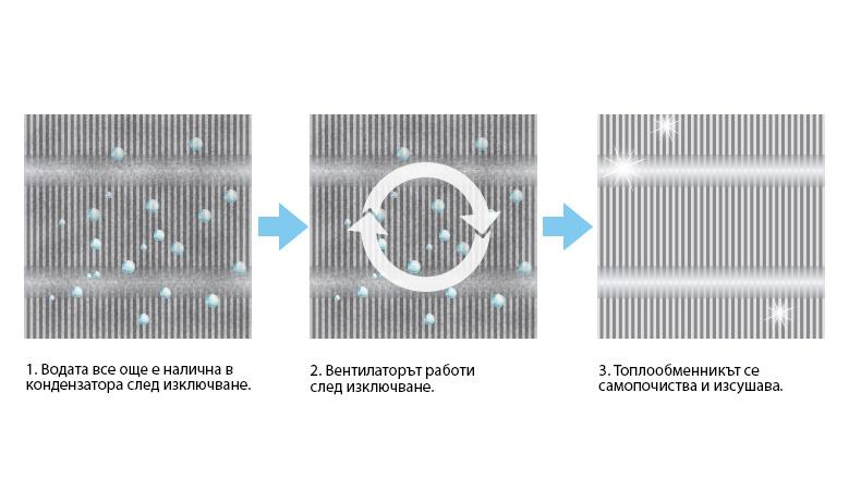 Инверторен климатик Gree GEH09AA / K3DNA1D - подов тип