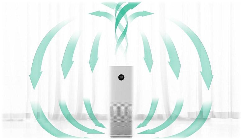 Въздухопречиствател Xiaomi Mi Air Purifier Pro EU